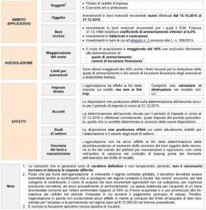 Lo schema relativo al super ammortamento realizzato da Mestiere Impresa di BNL